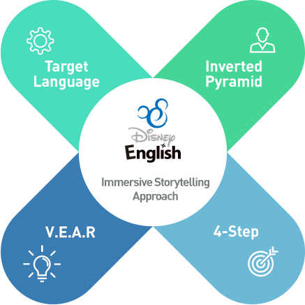 Immersive Storytelling Approach