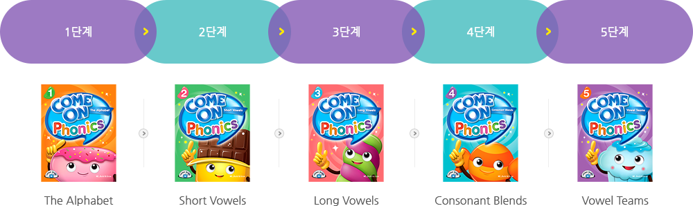 Come On, Phonics 교재 level 안내도