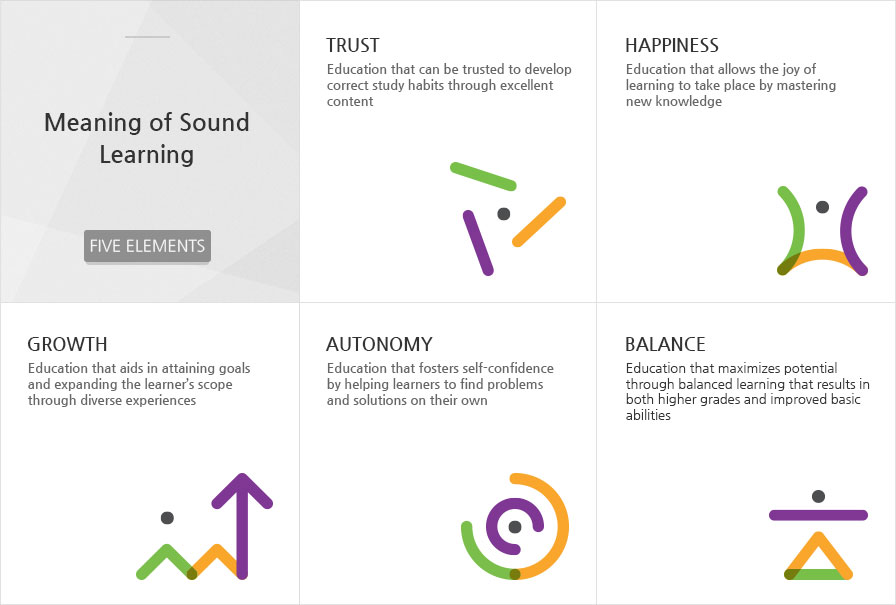 Meaning of Sound Learning - Trust, Happiness, Growth, Autonomy, Balance