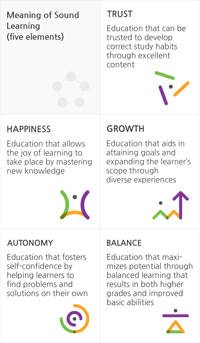 Meaning of Sound Learning (five elements) - Trust, Happiness, Growth, Autonomy, Growth, Autonomy, Balance