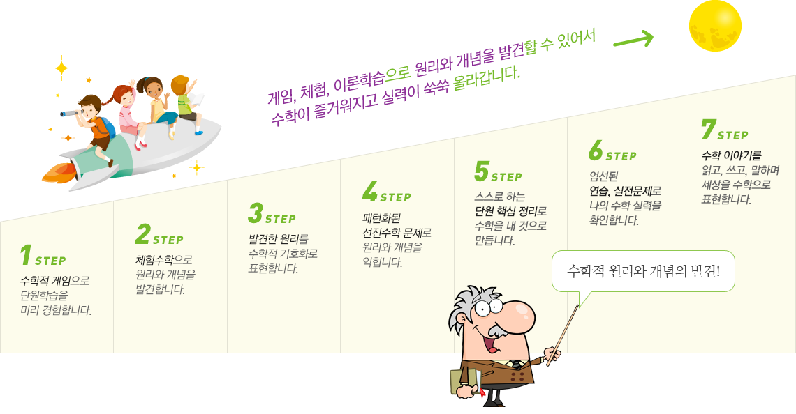 7Step 학습과정 단계별 이미지