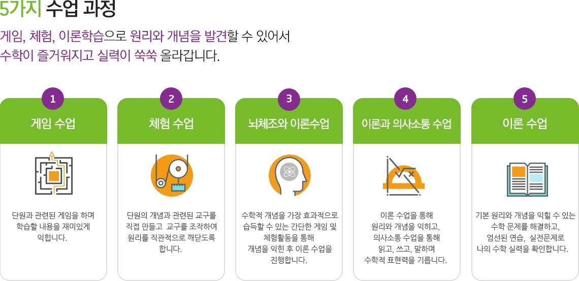 5가지 수업과정 이미지