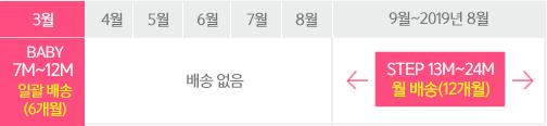 2018년3월부터 BABY 7M~12M(6개월) + STEP 12개월 구독 고객 테이블 이미지