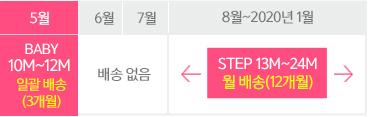 2018년 5월부터 BABY 10M~12M(3개월)+STEP 12개월 구독 고객 테이블 이미지