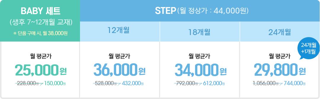 구독료 월 정상가 44,000원