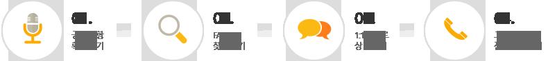 01 공지사항 확인하기, 02 FAQ 찾아보기, 03 1:1문의로 상담하기, 04 고객센터 전화문의하기