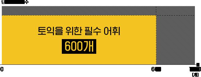 그래프 - 토익을 위한 필수 어휘 600개