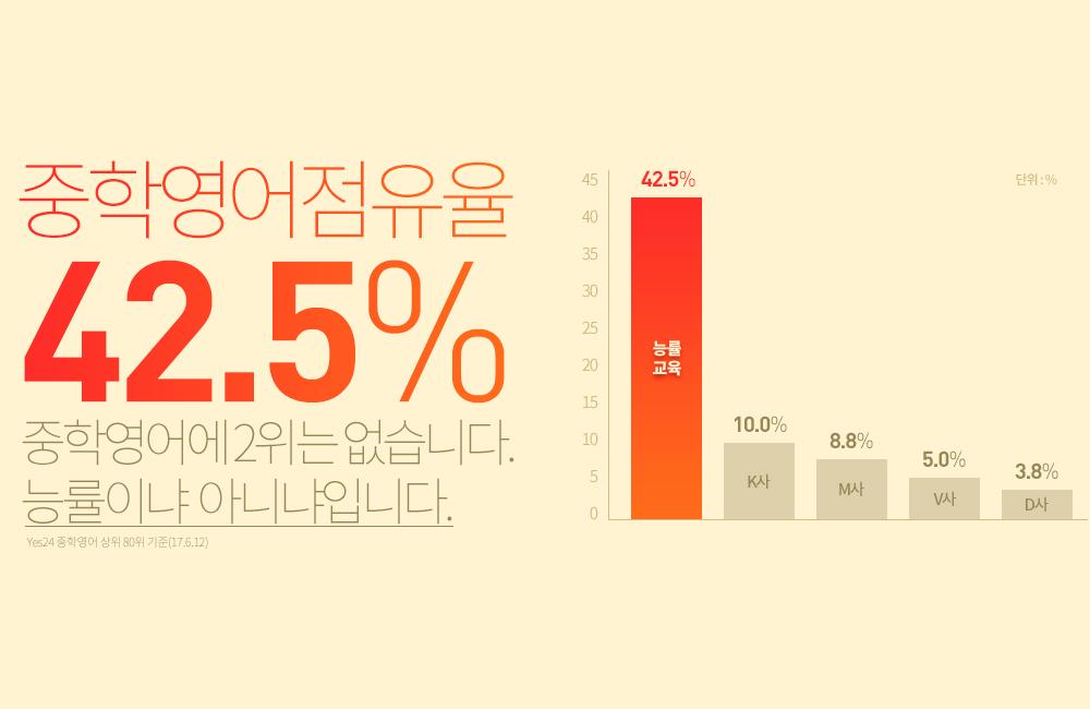 중학영어점유율 42.5% 중학영어에 2위는 없습니다. 능률이나 아니냐입니다.