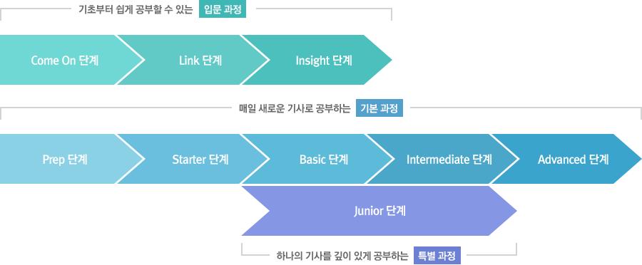 매일 새로운 기사로 공부하는 기본 과정 (Prep 단계>Starter 단계>Basic 단계>Intermediate 단계>Advanced 단계), 하나의 기사를 깊이 있게 공부하는 특별과정 (JUNIOR 단계)