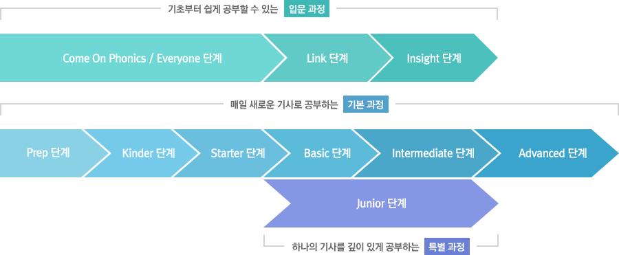 매일 새로운 기사로 공부하는 기본 과정 (Prep 단계>kINDER 단계>Starter 단계>Basic 단계>Intermediate 단계>Advanced 단계), 하나의 기사를 깊이 있게 공부하는 특별과정 (JUNIOR 단계)